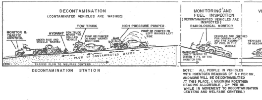32-2-4_Vehicle_decontamination_plan_1959_detail.jpg
