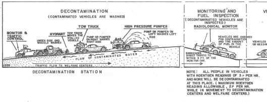 32-2-4_Vehicle_decontamination_plan_1959_detail.jpg